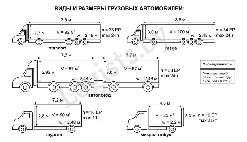 Марки грузовых автомобилей по категориям грузоподъёмности